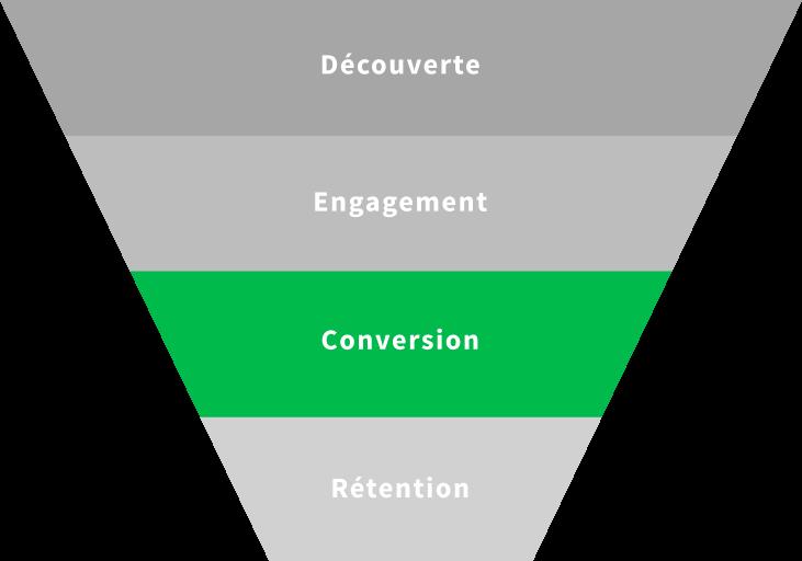KPI Conversion