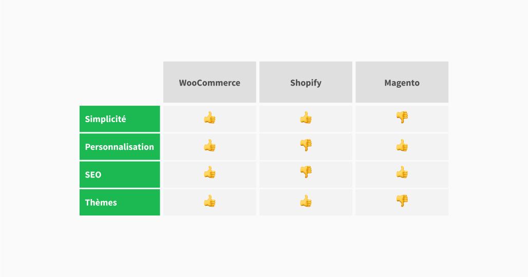 Comparer les différentes solutions pour votre site de commerce en ligne