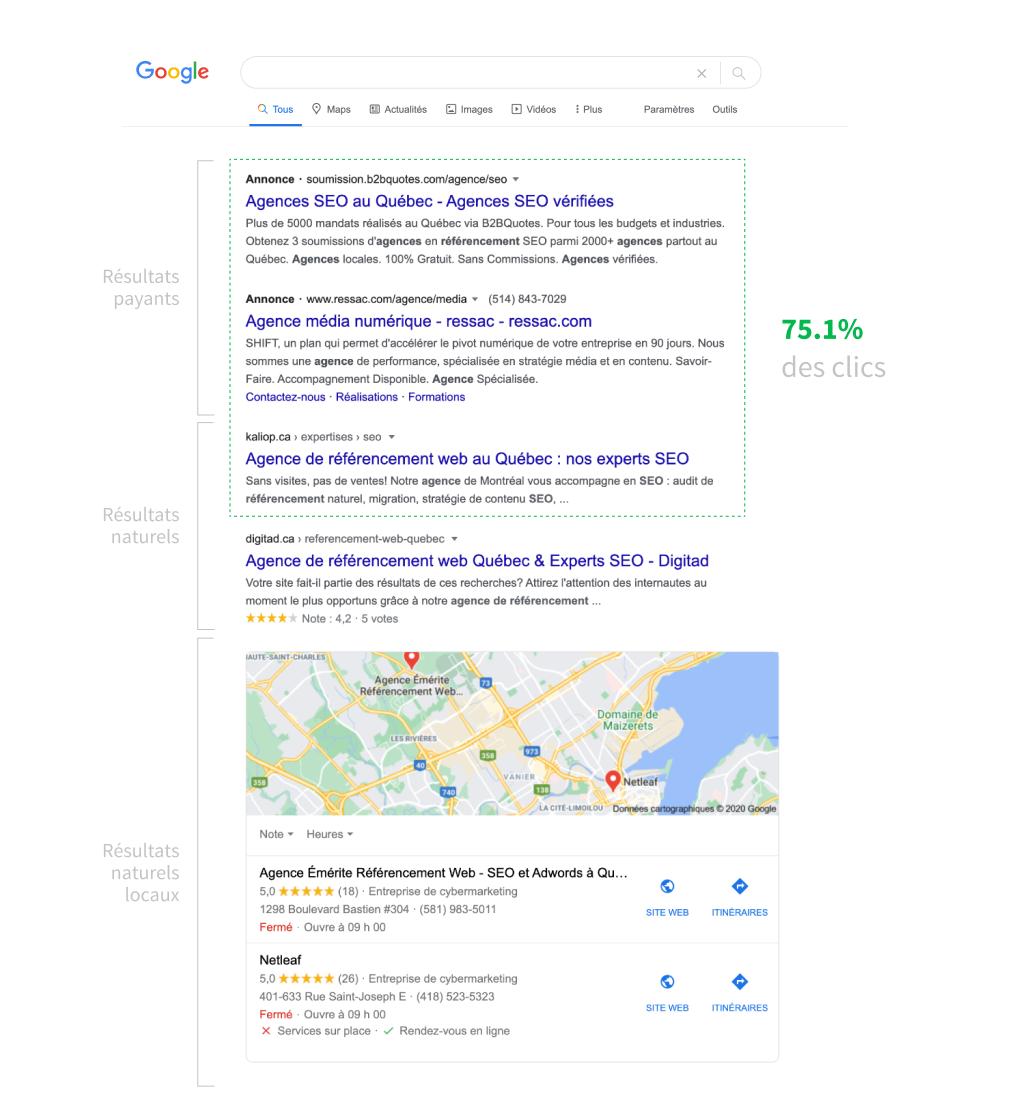 Anatomie de la première page de Google