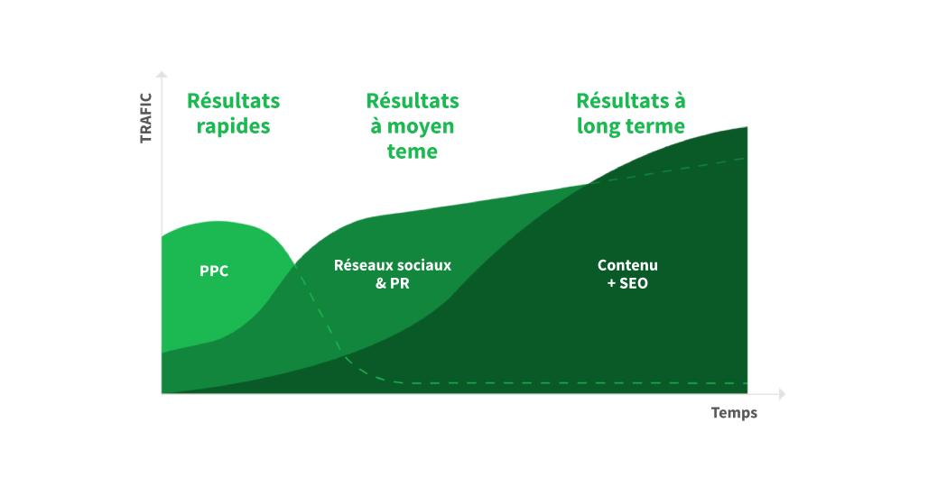 Stratégies pour améliorer le référencement à long terme
