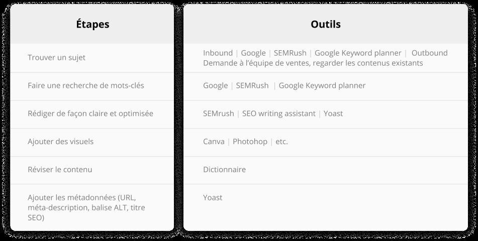 étapes et outils pour un contenu de qualité