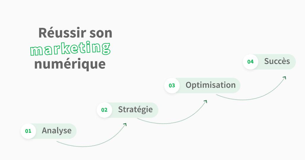 Comment faire du marketing digital?