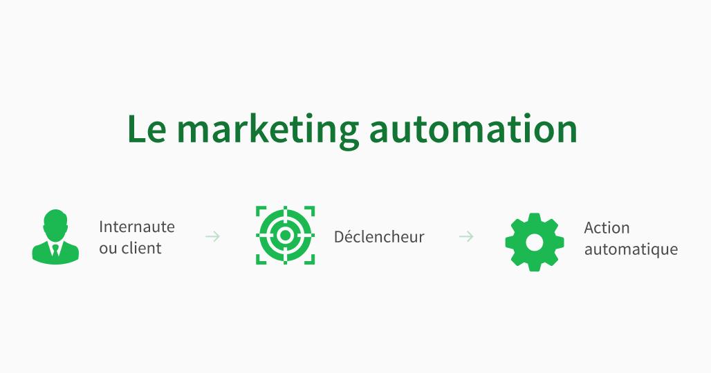 marketing automation c est quoi