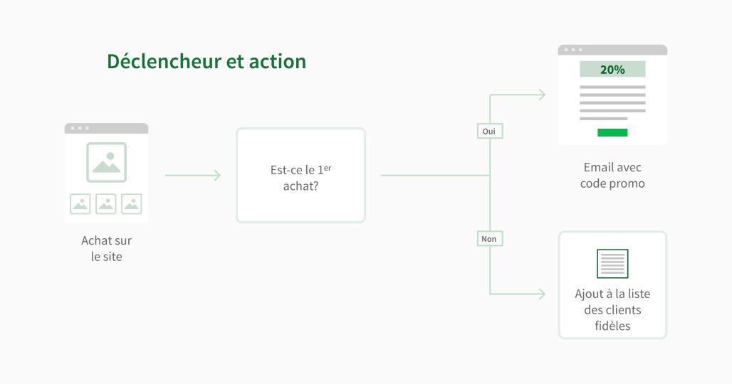 Workflow pour le marketing automatisé