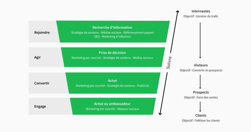 Phase d'une stratégie d'acquisition digitale